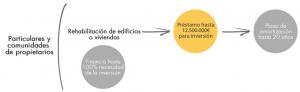 Linea_ICO_Rehabilitación_de_viviendas_y_edificios